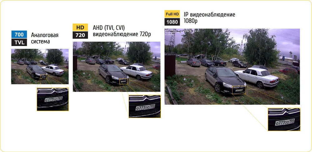 Сравнение видов видеонаблюдения