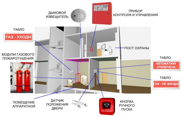газовое пожаротушение, система автоматического пожаротушения