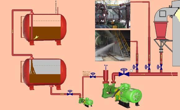 Пенное пожаротушение, ТО системы пожаротушения, АУПТ, проект АУПТ.