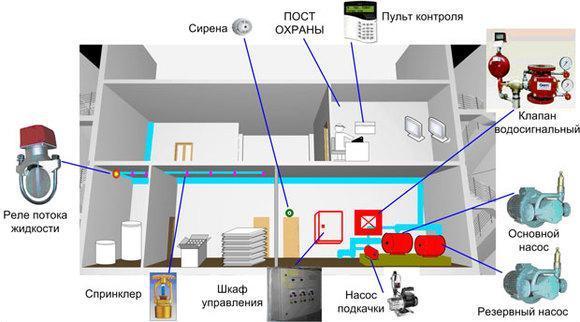 водяное пожаротушение, системы пожаротушения, АУПТ, проект АУПТ.
